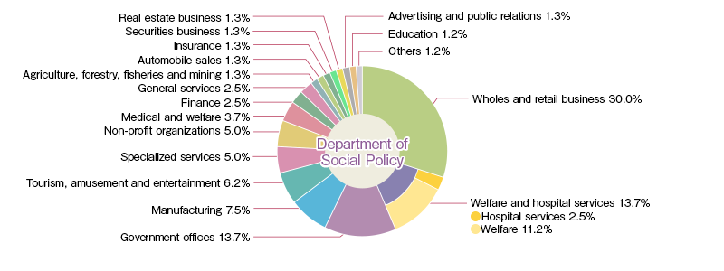 Department of Social Policy