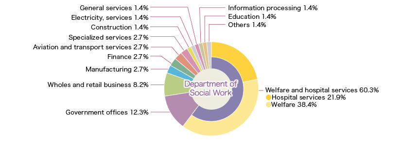 Department of Social Work
